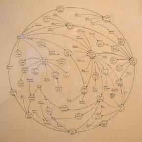 network alliances
